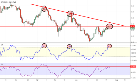 USOIL: Oil getting very toppy here. Had $49 PT. May reconsider.