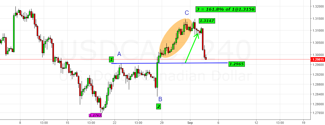 USDCAD- In Serious Trouble Below 1.2965