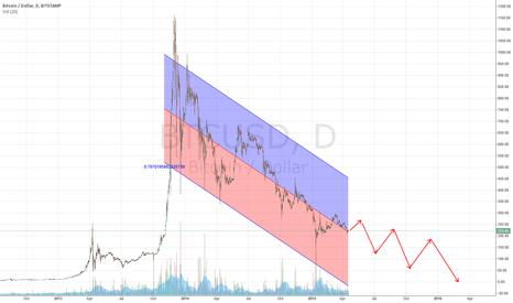 BTCUSD: Bitcoin heading to below 10$..