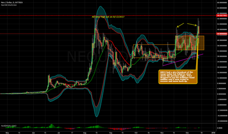 NEOUSD: $NEO Breaks Out - But will the Rally Continue? - 12-14-2017