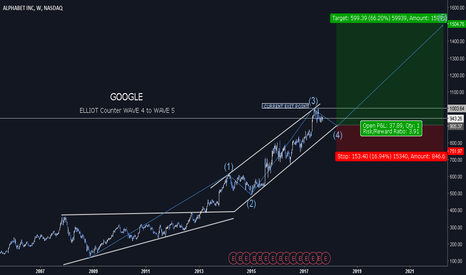 GOOGL: Alphabet Inc Class A   MAXOUT your SHARES - WAVE IN ACTION