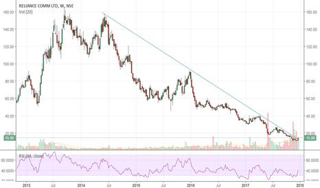 RCOM: RCOM : Hated stock but chart trendline breaks!