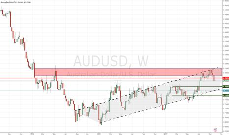 AUDUSD: AUD/USD - Reversal Sell (W1)