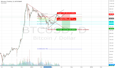 BTCUSD: Rising Wedge Pattern: BTC/USD - Long term chart