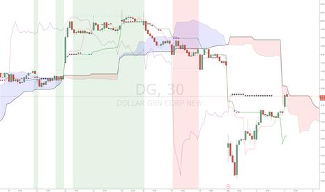 DG: $DG Dollar General at major resistance now