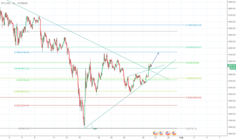 BTCUSD: 比特币价格将会继续向上运行