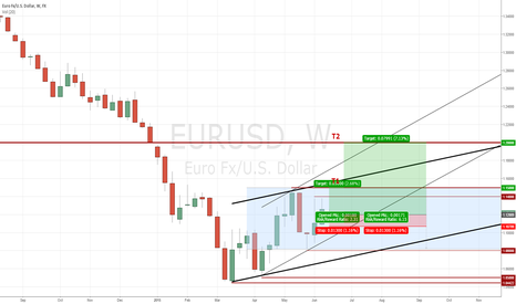 EURUSD: Weekly EUR/USD Review