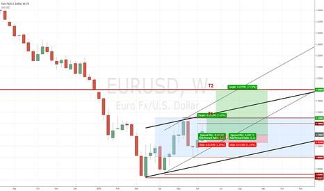 EURUSD: Weekly EUR/USD Review