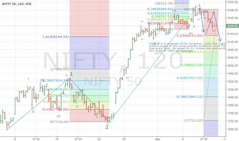 NIFTY: Nifty : - Correction Wave A in progress
