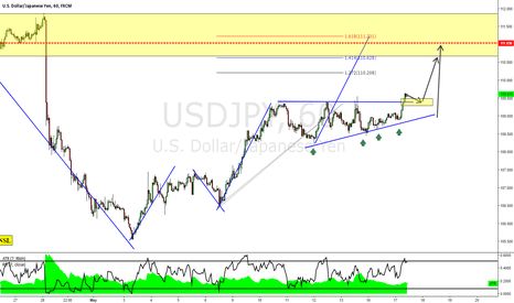 USDJPY: USDJPY: Bull Pattern In Bear Market (Part II)
