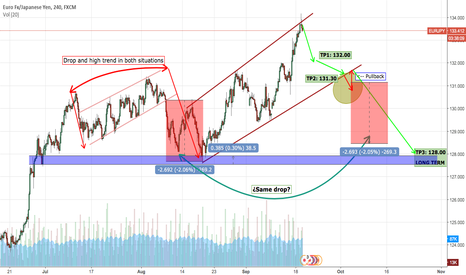 EURJPY: EURJPY ready for the drop