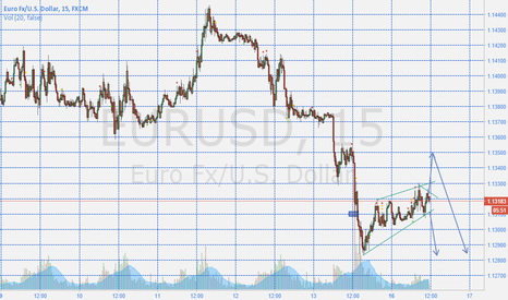 EURUSD: EURUSD: Up or Down?