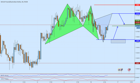 GBPAUD: GBPAUD counter trend short opportunity on a Cypher pattern