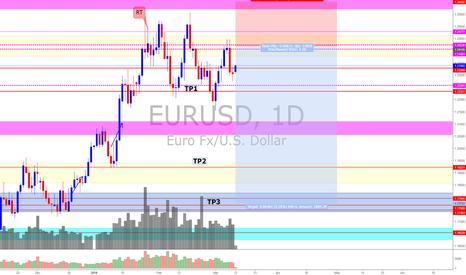 EURUSD: Eur/Usd (*Are you ready for a big move?)