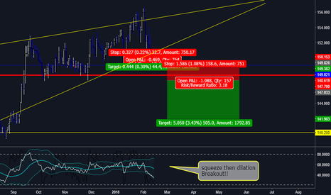 GBPJPY: Large trade opportunity GBPJPY downward breakout