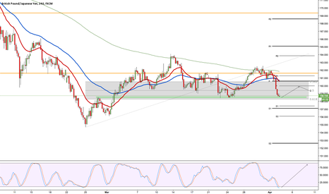 GBPJPY: GBPJPY at support levels