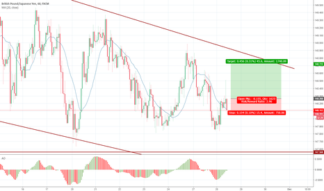 GBPJPY: 56 : Buy with HH and SL