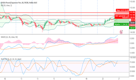 GBPJPY: gbpjyp sell
