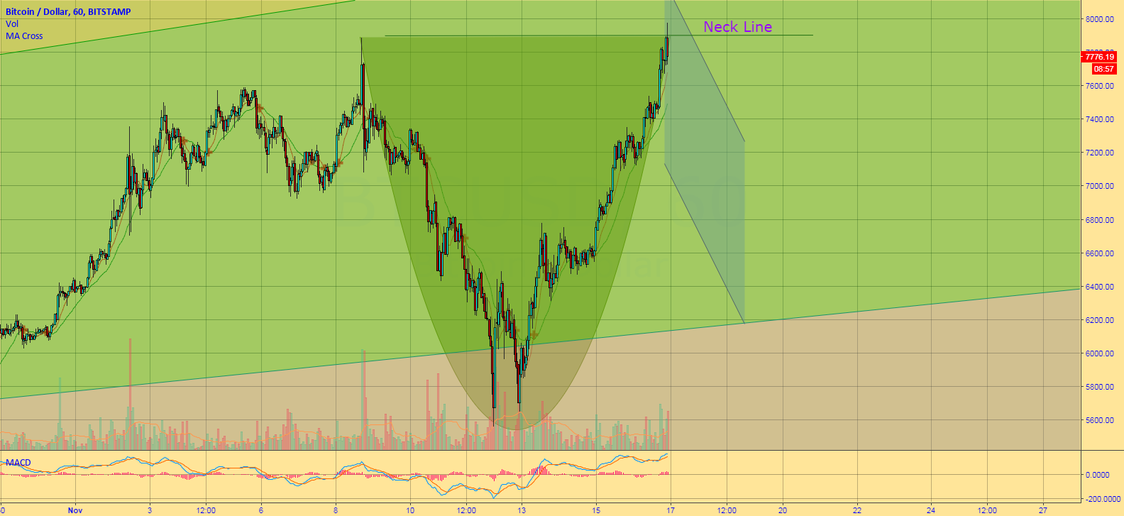 Bitcoin 8k - Cup and Handle Formation Progress
