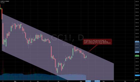 GC1!: $GC_F April->Present down channel dynamics