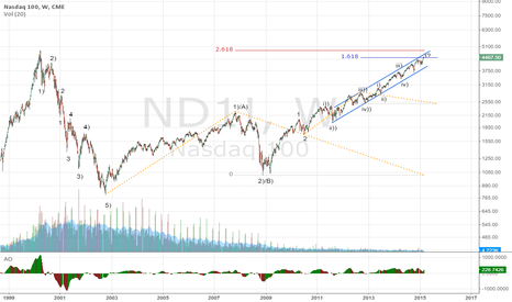 ND1!: Long Term Nasdaq 100 under Elliott Wave Count