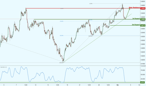USDCHF: USDCHF target reached perfectly, potential for a bounce!