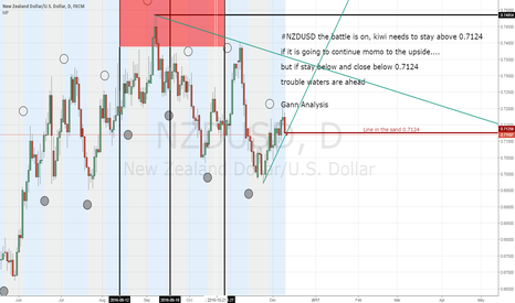NZDUSD: #NZDUSD the Battle is on 0.7124