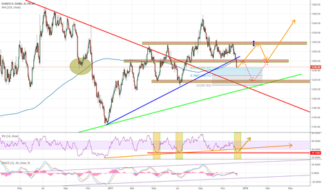 XAUUSD: XAU / GOLD landing on very strong support level