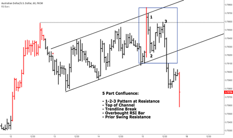AUDUSD: Ideal Trade Setup