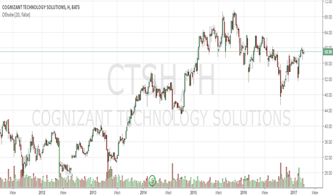 CTSH: Анализ компании Cognizant Technology Solutions Corporation