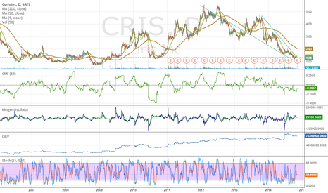 CRIS: Oversold, Lots of Cash, Great Partners, Falling Wedge