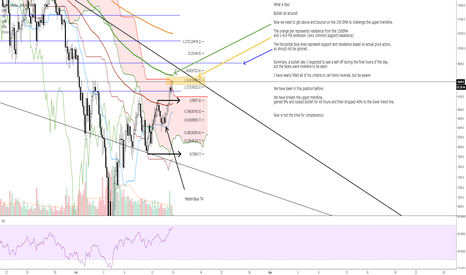 BTCUSD: BTC Bullish - Daily closes analysis
