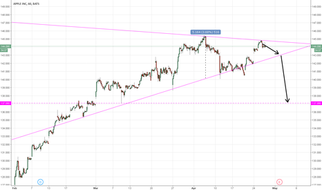 AAPL: APPLE is ending the triangle