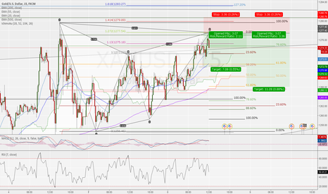 XAUUSD: Gartely Completition