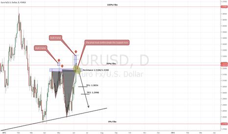 EURUSD: Possible Short