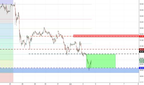 UKOIL: long Ukoil buy zone 49-50 spring 48,5 plan target TP 58