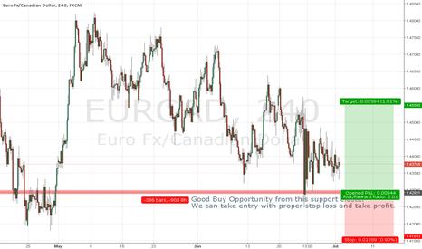 EURCAD: Eurcad on support cluster