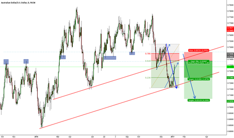 AUDUSD: Looks good to sell.Wait patiently.