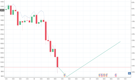 BTCUSD: lots of buy orders for a bounce back to 10500