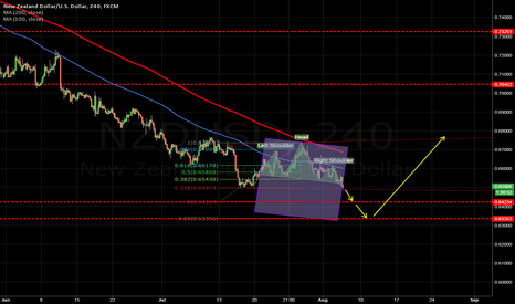 NZDUSD: NZDUSD Head & Shoulders