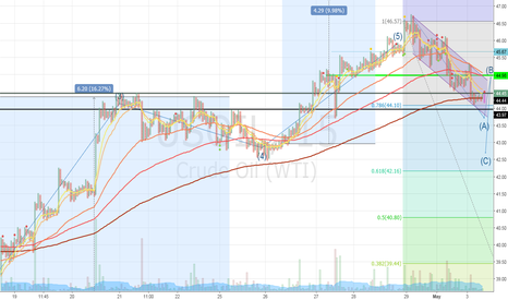 USOIL: Oil-(Will price will go below 44 or above 44.45)