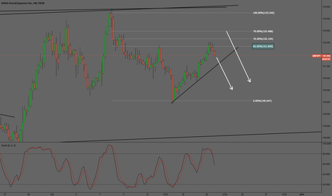 GBPJPY: GBPJPY Perfect 61.8 retrace