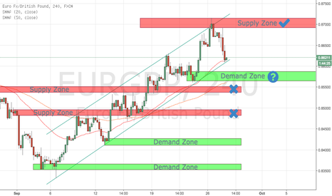EURGBP: S/D Levels on EURGBP