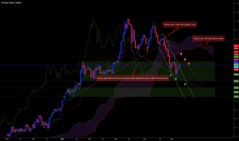 DXY: The Trending Dollar