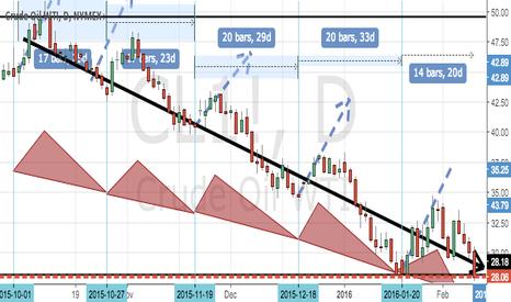 CL1!: oil's downfalls ripples