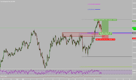 EURJPY: Breakdown of Trend Continuation & Cypher Pattern On EURJPY