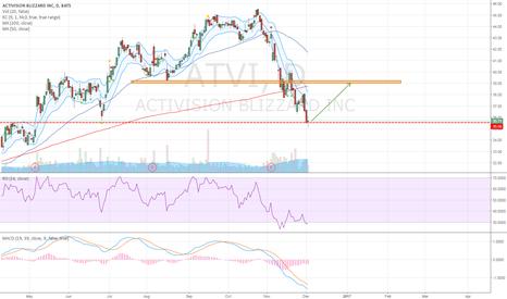 ATVI: Long Opportunity