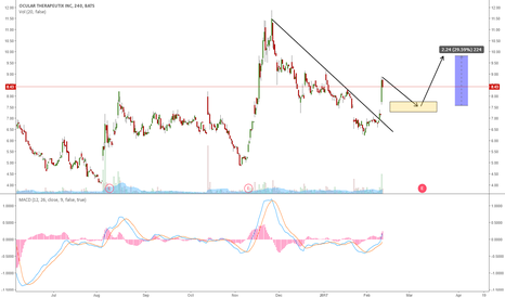 OCUL: OCUL HAS BROKEN THE DOWNTREND: ONE MORE WAVE UP?