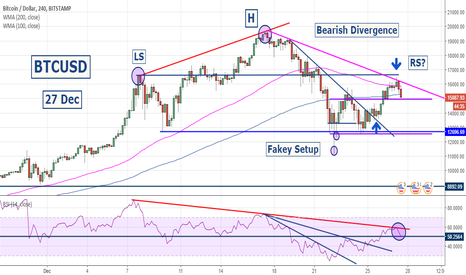 BTCUSD: BITCOIN Review : H&S Pattern | Selling Opportunity on 4hr Chart