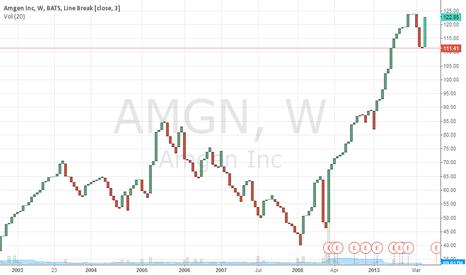 """AMGN: """"AMGN"""""""